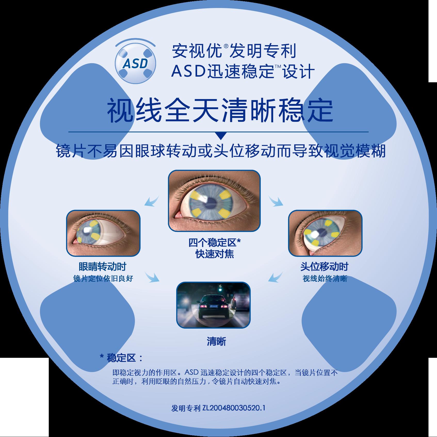 安视优散光镜片专利ASD迅速稳定设计